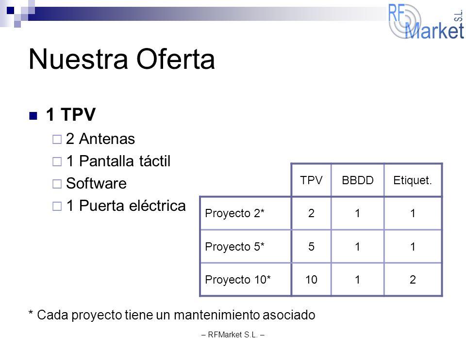 – RFMarket S.L. – Nuestra Oferta 1 TPV 2 Antenas 1 Pantalla táctil Software 1 Puerta eléctrica * Cada proyecto tiene un mantenimiento asociado TPVBBDD