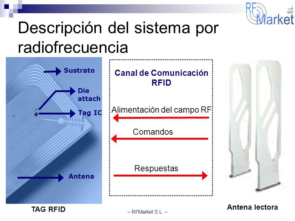 – RFMarket S.L. – Descripción del sistema por radiofrecuencia Alimentación del campo RF Comandos Respuestas Sustrato Tag IC Antena Die attach TAG RFID