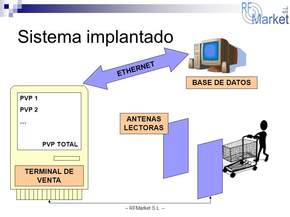 – RFMarket S.L. – Sistema implantado BASE DE DATOS PVP 1 PVP 2 … PVP TOTAL ETHERNET TERMINAL DE VENTA ANTENAS LECTORAS
