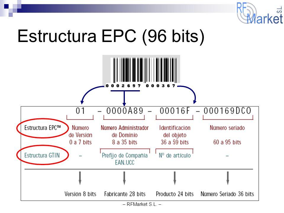 – RFMarket S.L. – Estructura EPC (96 bits)
