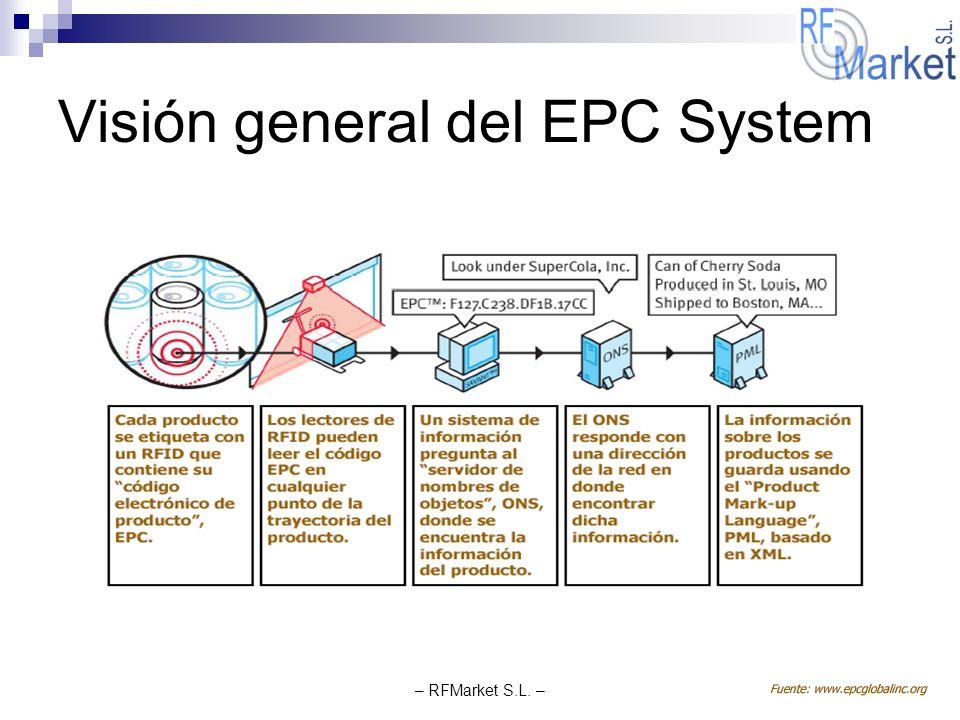 – RFMarket S.L. – Visión general del EPC System
