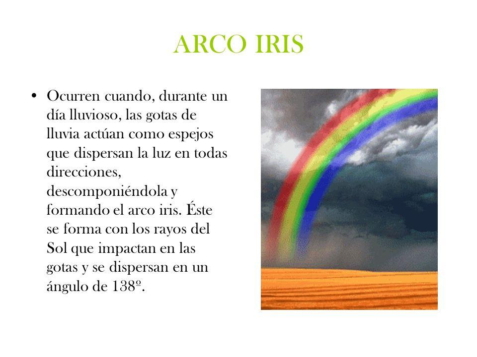 ARCO IRIS Ocurren cuando, durante un día lluvioso, las gotas de lluvia actúan como espejos que dispersan la luz en todas direcciones, descomponiéndola