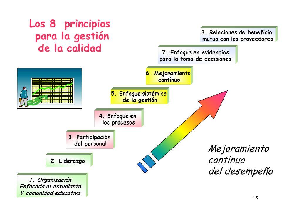0. INTRODUCCIÓN 0.4 Compatibilidad con Otros Sistemas de Gestión AMBIENTAL SALUD Y SEGURIDAD CALIDAD ISO 9000 ISO 14000 OHSAS18001 PERSONAL CLIENTES S