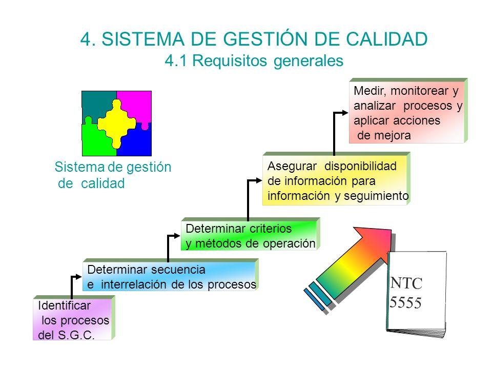 21 4. SISTEMA DE GESTION DE LA CALIDAD 4.1 REQUISITOS GENERALES Identificación procesos: Directivos Académicos Administrativos y financieros Gestión d