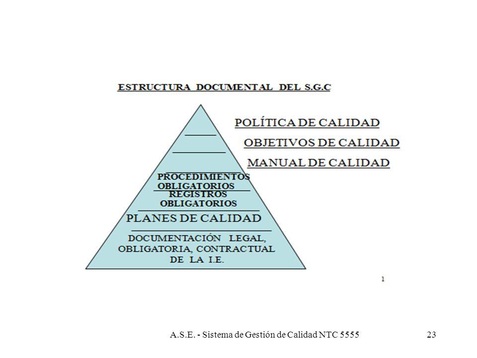 4. SISTEMA DE GESTIÓN DE CALIDAD 4.1 Requisitos generales Medir, monitorear y analizar procesos y aplicar acciones de mejora Asegurar disponibilidad d