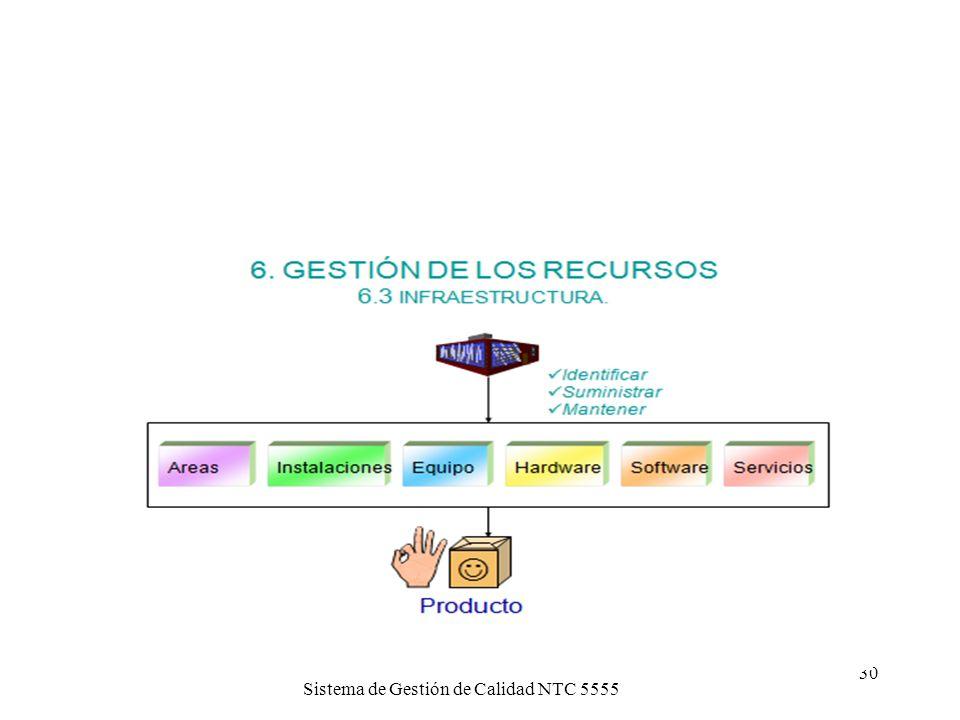 Sistema de Gestión de Calidad NTC 555529