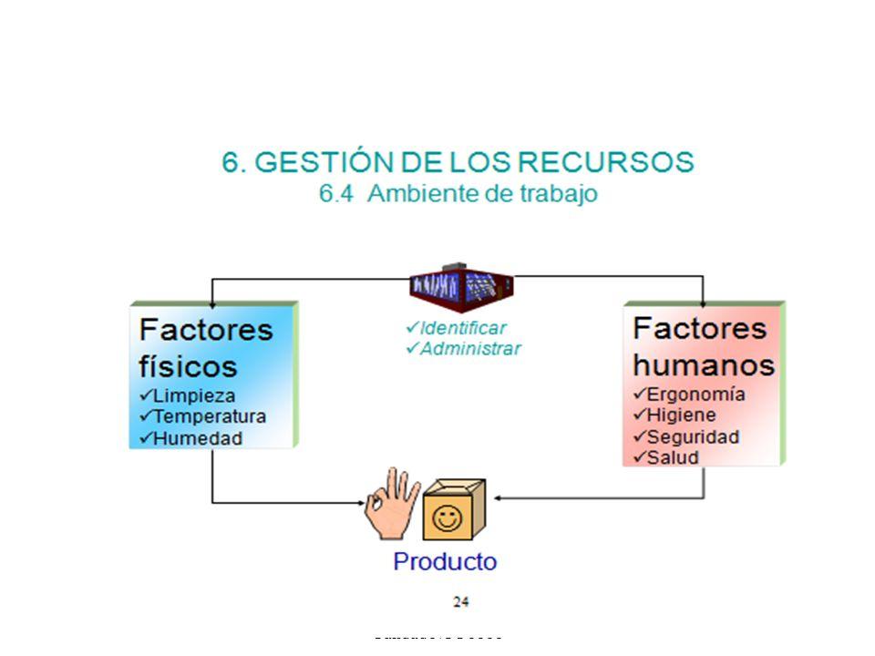 Sistema de Gestión de Calidad NTC 5555 30
