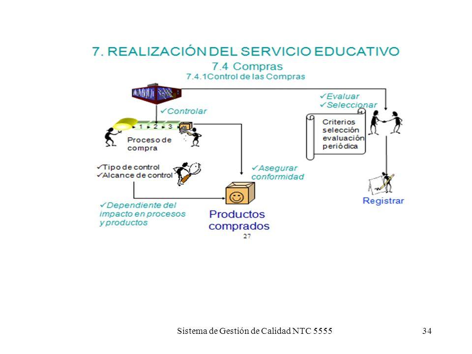 Sistema de Gestión de Calidad NTC 555533