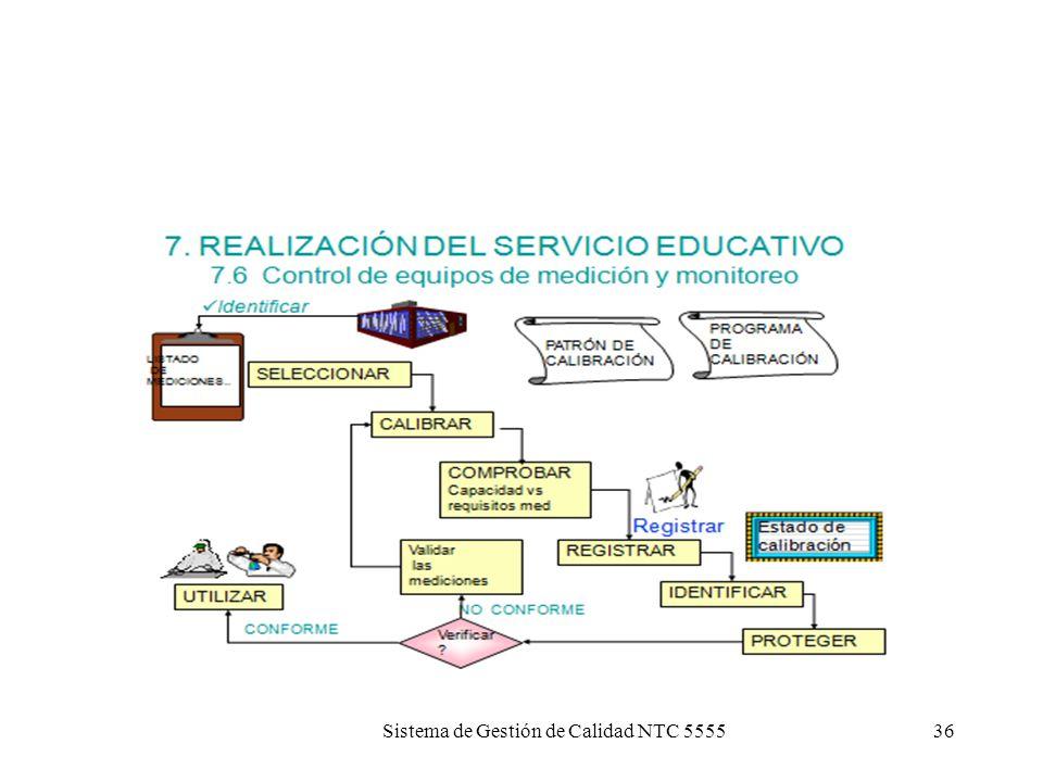 Sistema de Gestión de Calidad NTC 555535