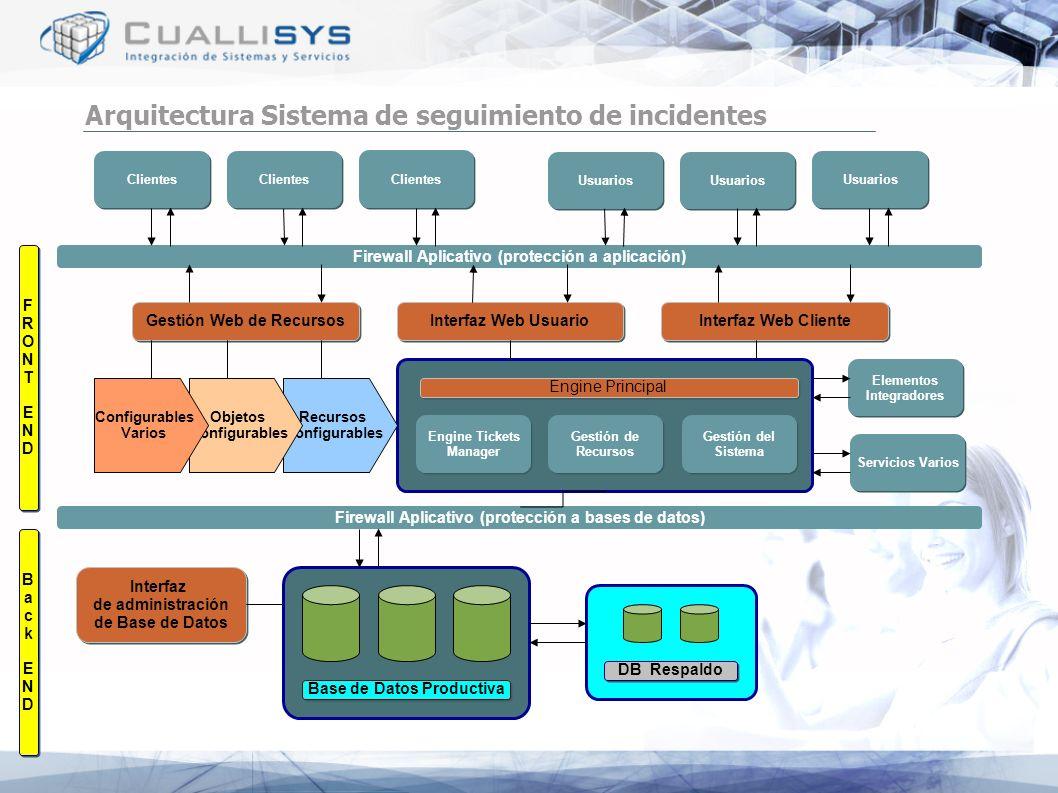 Arquitectura Sistema de seguimiento de incidentes Base de Datos Productiva DB Respaldo Firewall Aplicativo (protección a bases de datos) Engine Ticket