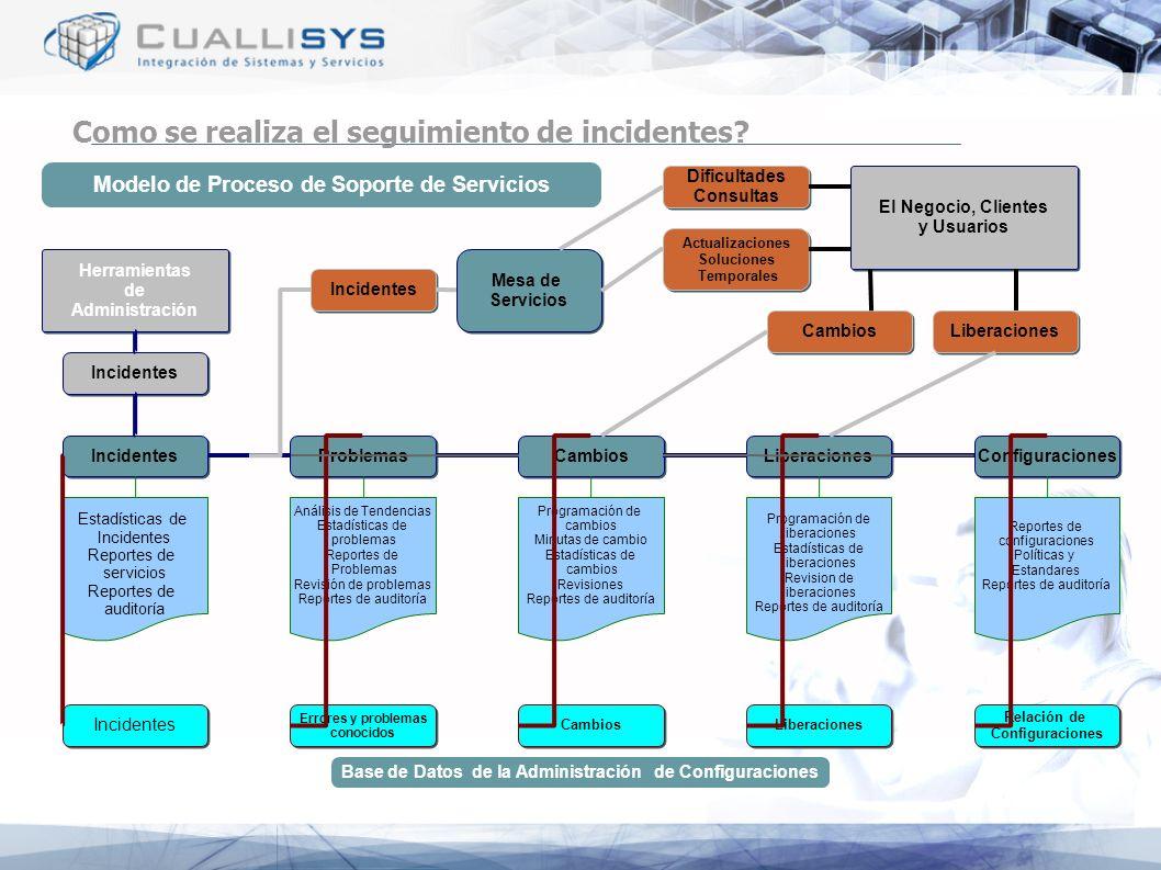 Como se realiza el seguimiento de incidentes? Modelo de Proceso de Soporte de Servicios Incidentes Problemas Cambios Configuraciones Liberaciones Inci