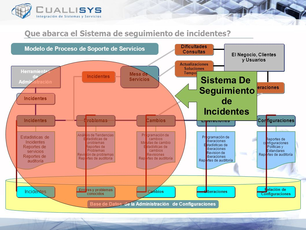 Que abarca el Sistema de seguimiento de incidentes? Modelo de Proceso de Soporte de Servicios Incidentes Problemas Cambios Configuraciones Liberacione
