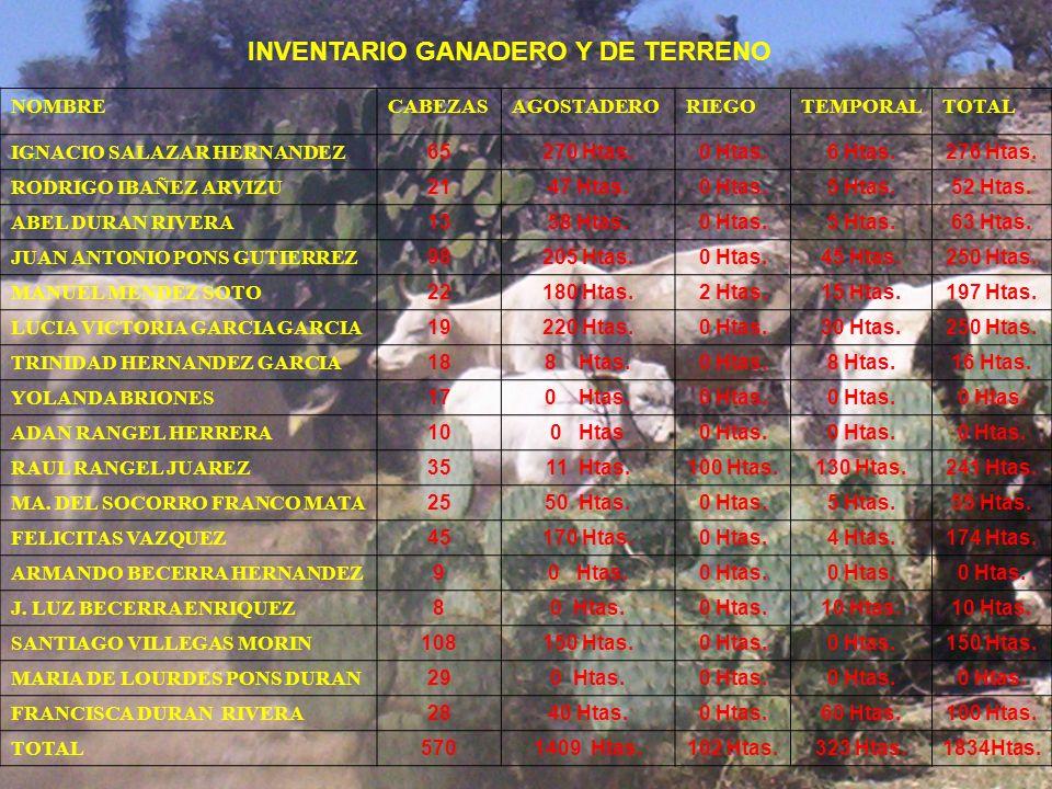 NOMBRECABEZASAGOSTADERORIEGOTEMPORALTOTAL IGNACIO SALAZAR HERNANDEZ 65270 Htas.0 Htas.6 Htas.276 Htas. RODRIGO IBAÑEZ ARVIZU 2147 Htas.0 Htas.5 Htas.5