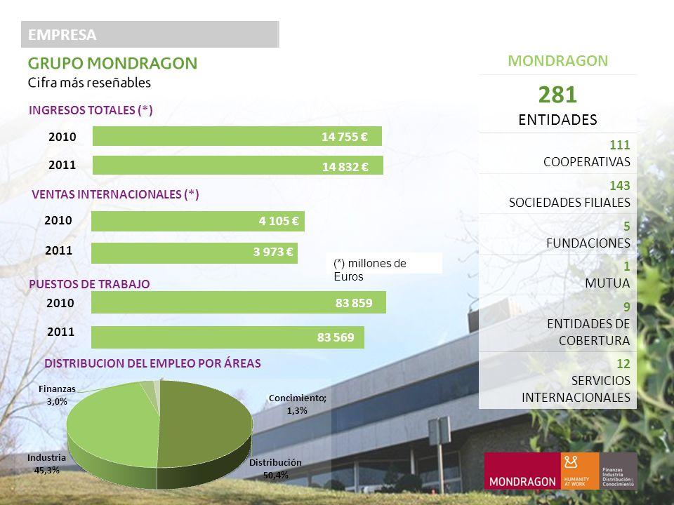 EMPRESA MONDRAGON 281 ENTIDADES 111 COOPERATIVAS 143 SOCIEDADES FILIALES 5 FUNDACIONES 1 MUTUA 9 ENTIDADES DE COBERTURA 12 SERVICIOS INTERNACIONALES DISTRIBUCION DEL EMPLEO POR ÁREAS (*) millones de Euros 4