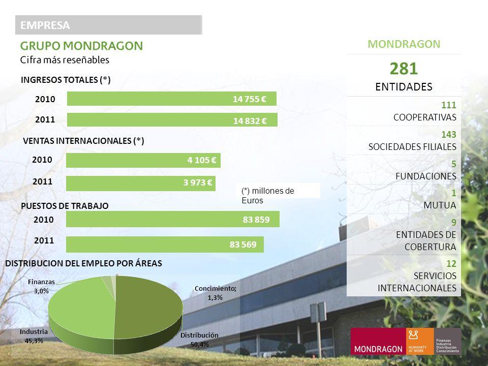 EMPRESA MONDRAGON 281 ENTIDADES 111 COOPERATIVAS 143 SOCIEDADES FILIALES 5 FUNDACIONES 1 MUTUA 9 ENTIDADES DE COBERTURA 12 SERVICIOS INTERNACIONALES DISTRIBUCION DEL EMPLEO POR ÁREAS (*) millones de Euros