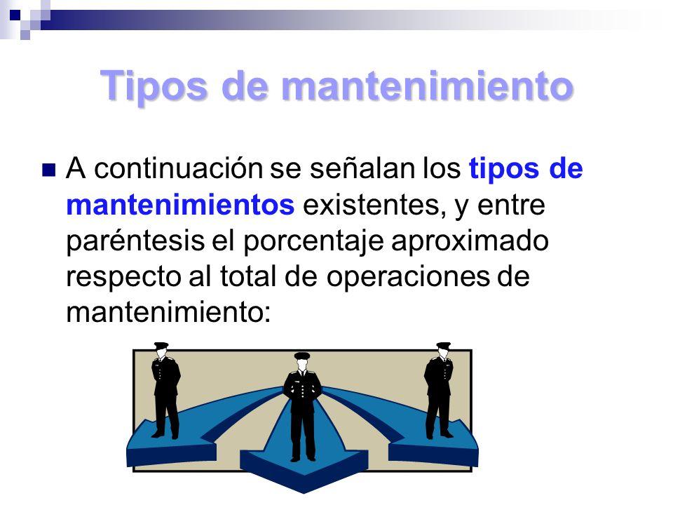 Tipos de mantenimiento A continuación se señalan los tipos de mantenimientos existentes, y entre paréntesis el porcentaje aproximado respecto al total