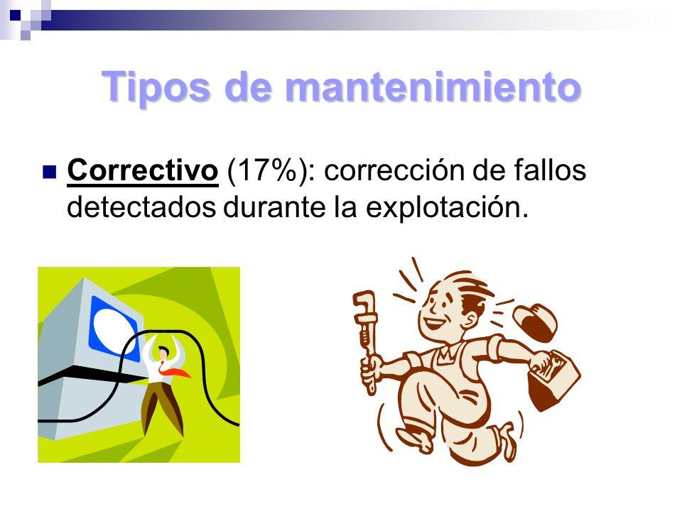 Tipos de mantenimiento Correctivo (17%): corrección de fallos detectados durante la explotación.