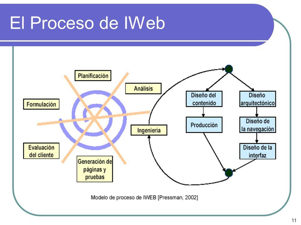 11 El Proceso de IWeb