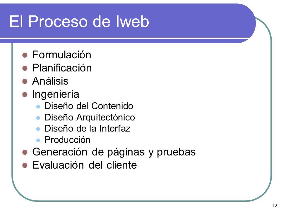 12 El Proceso de Iweb Formulación Planificación Análisis Ingeniería Diseño del Contenido Diseño Arquitectónico Diseño de la Interfaz Producción Genera