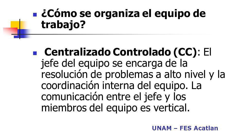 UNAM – FES Acatlan ¿Cómo se organiza el equipo de trabajo? Centralizado Controlado (CC): El jefe del equipo se encarga de la resolución de problemas a