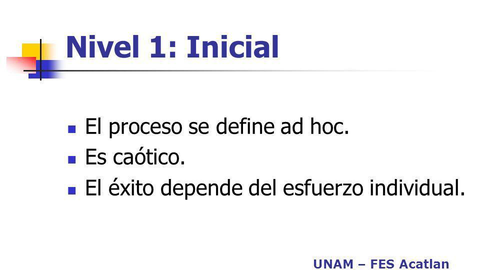 UNAM – FES Acatlan Nivel 1: Inicial El proceso se define ad hoc. Es caótico. El éxito depende del esfuerzo individual.