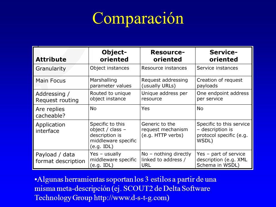 Comparación Algunas herramientas soportan los 3 estilos a partir de una misma meta-descripción (ej. SCOUT2 de Delta Software Technology Group http://w