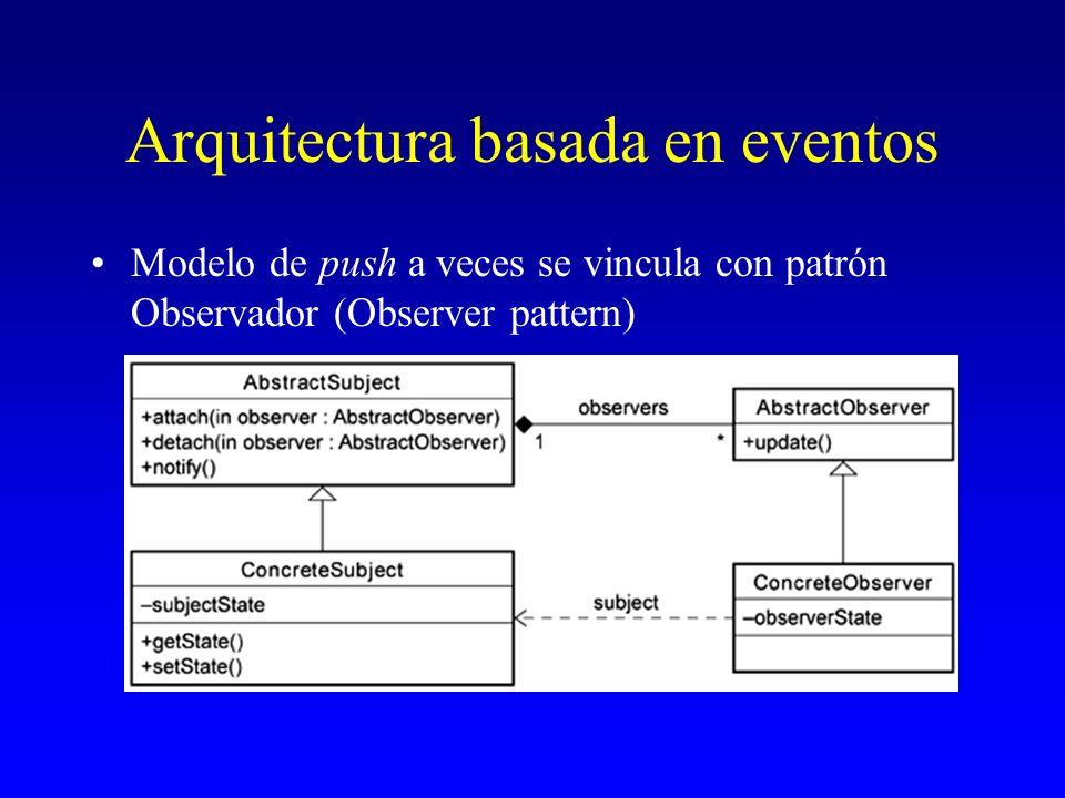 Arquitectura basada en eventos Modelo de push a veces se vincula con patrón Observador (Observer pattern)