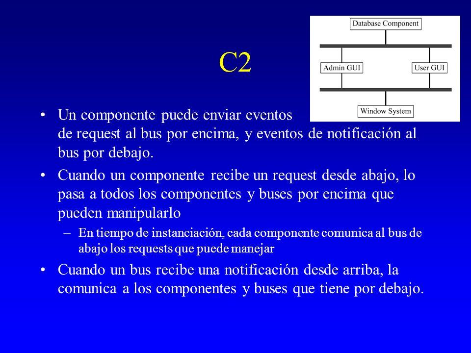 C2 Un componente puede enviar eventos de request al bus por encima, y eventos de notificación al bus por debajo. Cuando un componente recibe un reques
