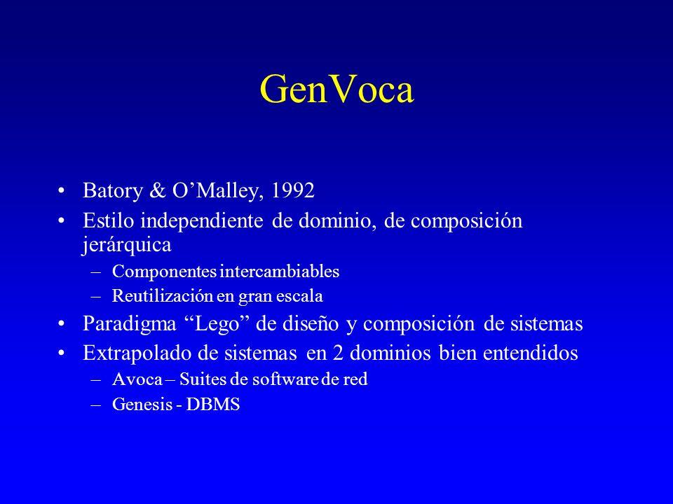 GenVoca Batory & OMalley, 1992 Estilo independiente de dominio, de composición jerárquica –Componentes intercambiables –Reutilización en gran escala P