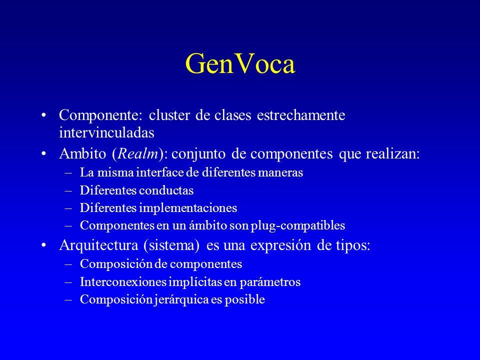 GenVoca Componente: cluster de clases estrechamente intervinculadas Ambito (Realm): conjunto de componentes que realizan: –La misma interface de difer