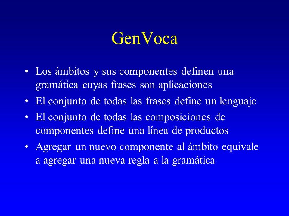 GenVoca Los ámbitos y sus componentes definen una gramática cuyas frases son aplicaciones El conjunto de todas las frases define un lenguaje El conjun