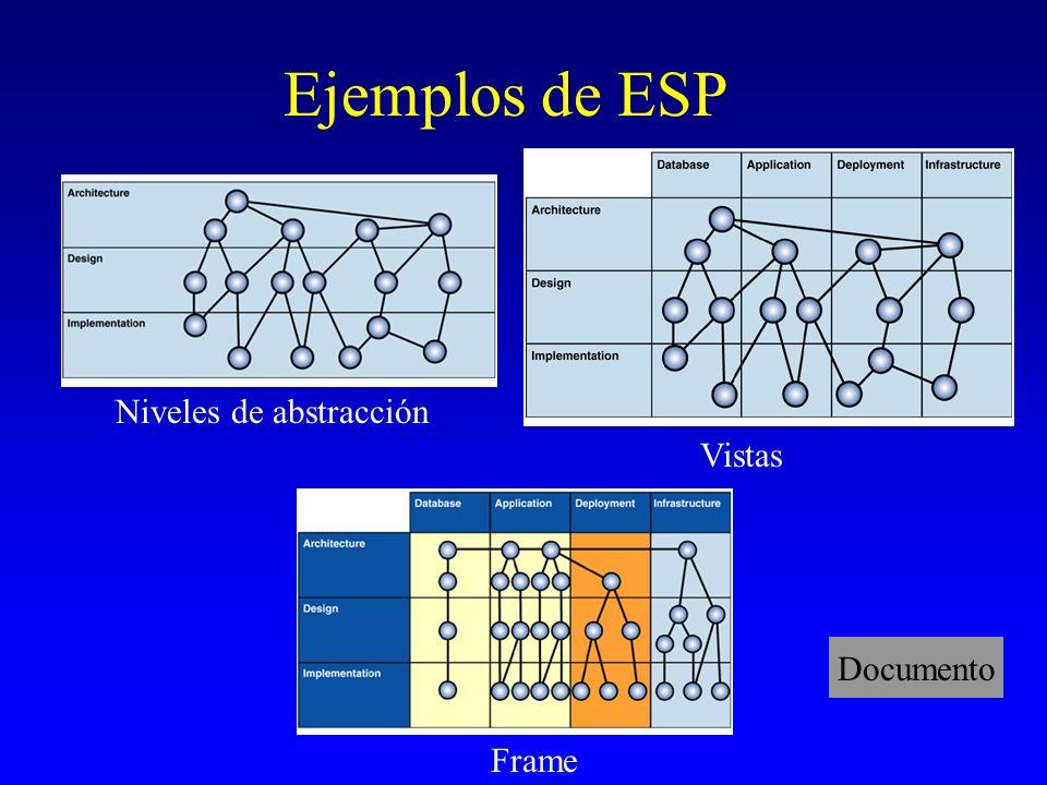 Ejemplos de ESP Niveles de abstracción Vistas Frame Documento