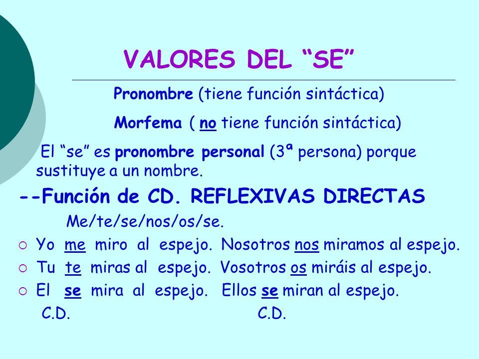 --Función de C.I.REFLEXIVAS INDIRECTAS Me/te/se/nos/os/se.