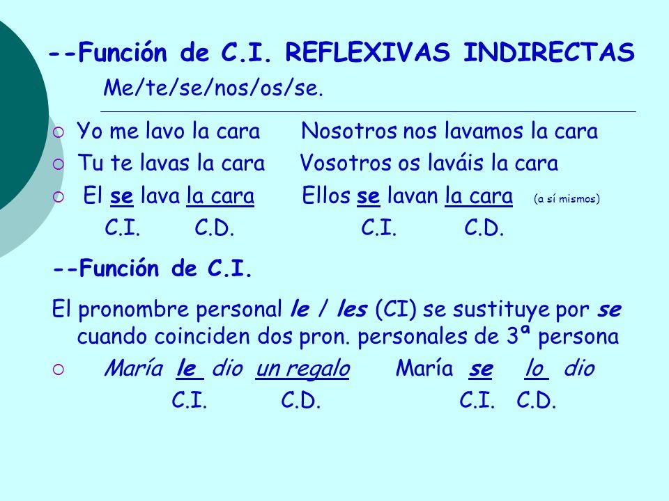 --Función de CD.RECÍPROCAS DIRECTAS Juan y María se quieren (nos/os/se) C.D.