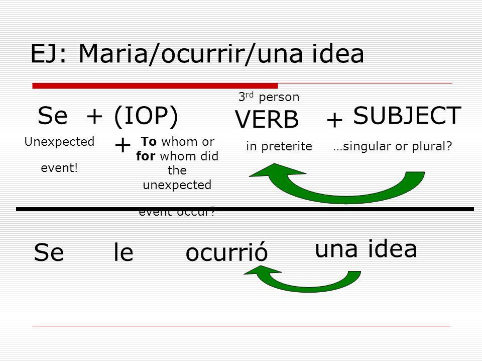 EJ: Maria/ocurrir/una idea Se +(IOP) + VERB + SUBJECT Seleocurrió una idea 3 rd person in preterite…singular or plural? To whom or for whom did the un