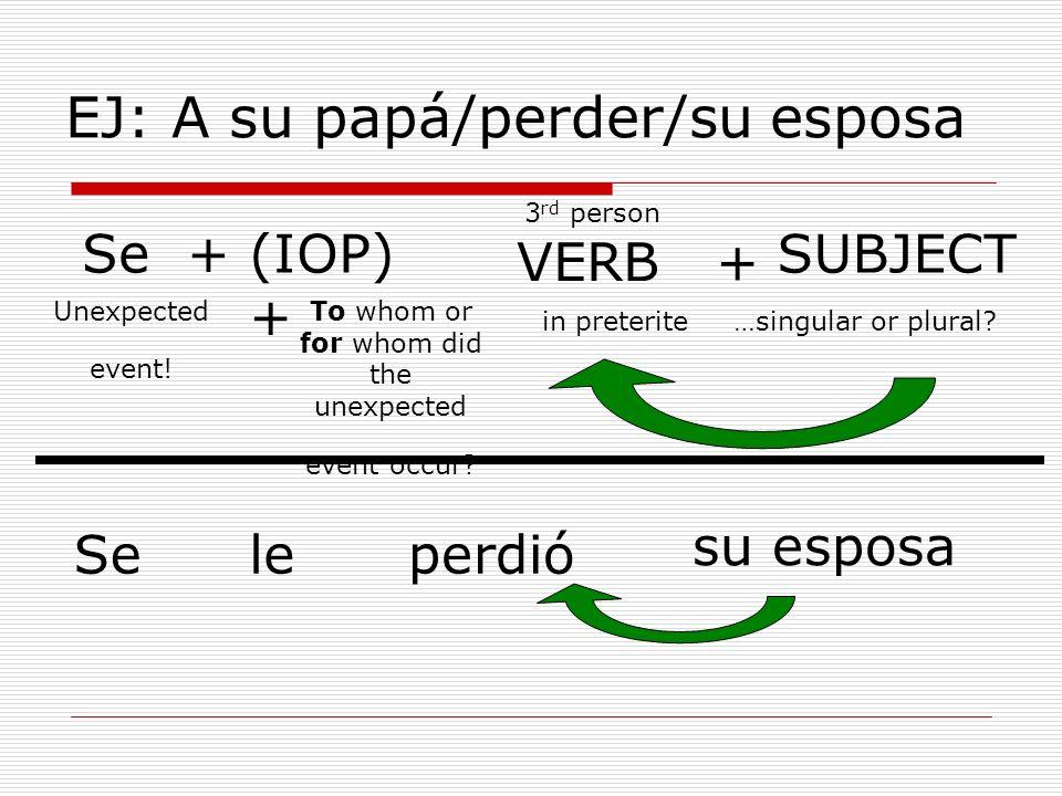 EJ: A su papá/perder/su esposa Se +(IOP) + VERB + SUBJECT Seleperdió su esposa 3 rd person in preterite…singular or plural? To whom or for whom did th