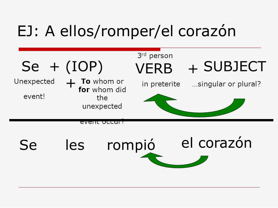 EJ: A ellos/romper/el corazón Se +(IOP) + VERB + SUBJECT Selesrompió el corazón 3 rd person in preterite…singular or plural? To whom or for whom did t
