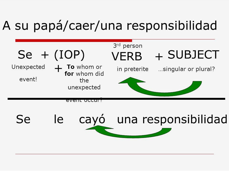 A su papá/caer/una responsibilidad Se +(IOP) + VERB + SUBJECT Selecayó una responsibilidad 3 rd person in preterite…singular or plural? To whom or for