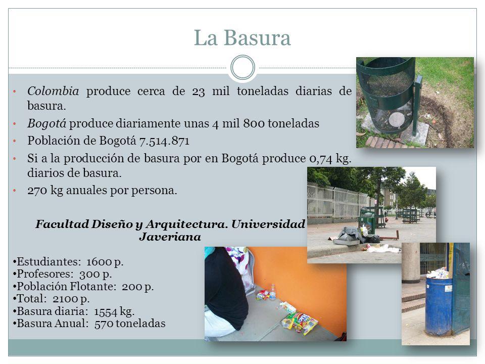 La Basura Colombia produce cerca de 23 mil toneladas diarias de basura. Bogotá produce diariamente unas 4 mil 800 toneladas Población de Bogotá 7.514.