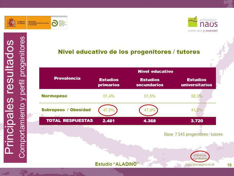 10 Estudio ALADINO Principales resultados Comportamiento y perfil progenitores Prevalencia Nivel educativo Estudios primarios Estudios secundarios Est
