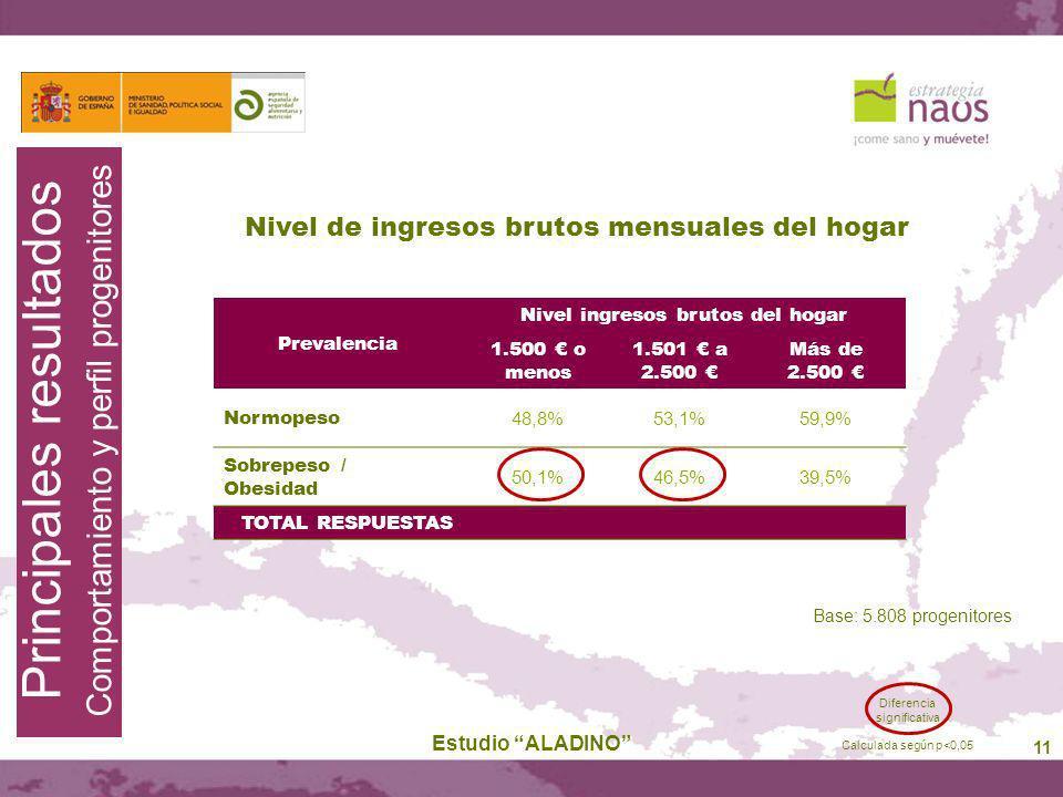 11 Estudio ALADINO Base: 5.808 progenitores Principales resultados Comportamiento y perfil progenitores Prevalencia Nivel ingresos brutos del hogar 1.
