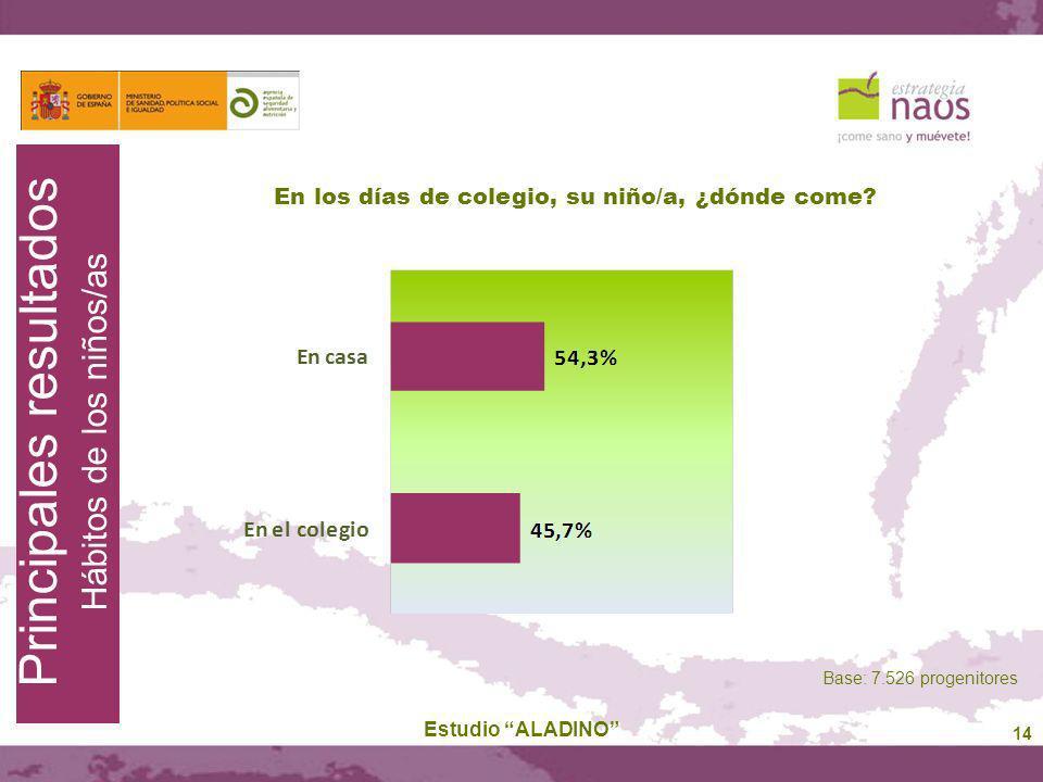 14 En los días de colegio, su niño/a, ¿dónde come? Estudio ALADINO Base: 7.526 progenitores Principales resultados Hábitos de los niños/as