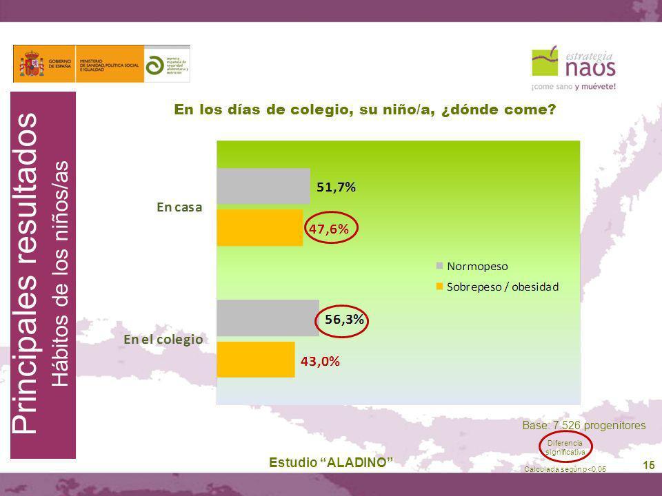 15 En los días de colegio, su niño/a, ¿dónde come? Estudio ALADINO Base: 7.526 progenitores Principales resultados Hábitos de los niños/as Diferencia