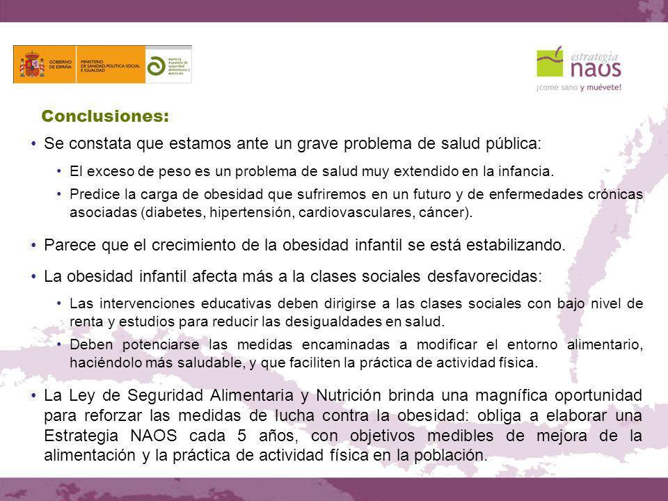 Conclusiones: Se constata que estamos ante un grave problema de salud pública: El exceso de peso es un problema de salud muy extendido en la infancia.