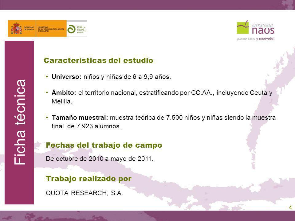 Características del estudio Universo: niños y niñas de 6 a 9,9 años. Ámbito: el territorio nacional, estratificando por CC.AA., incluyendo Ceuta y Mel