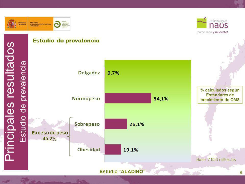 6 Estudio de prevalencia Estudio ALADINO Base: 7.923 niños /as Principales resultados Estudio de prevalencia sobrepeso y obesidad % calculados según E
