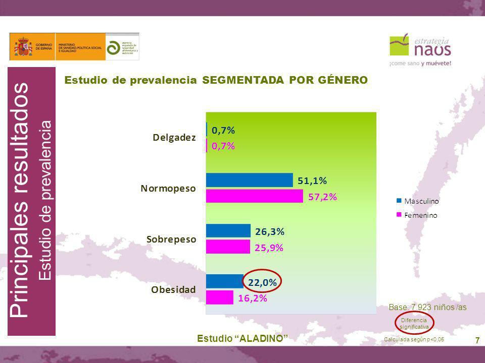 7 Estudio de prevalencia SEGMENTADA POR GÉNERO Estudio ALADINO Base: 7.923 niños /as Principales resultados Estudio de prevalencia Diferencia signific