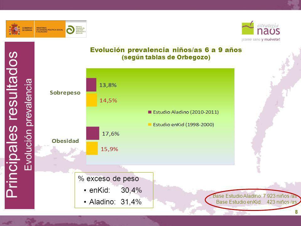 8 Principales resultados Evolución prevalencia Evolución prevalencia niños/as 6 a 9 años (según tablas de Orbegozo) Base Estudio Aladino: 7.923 niños