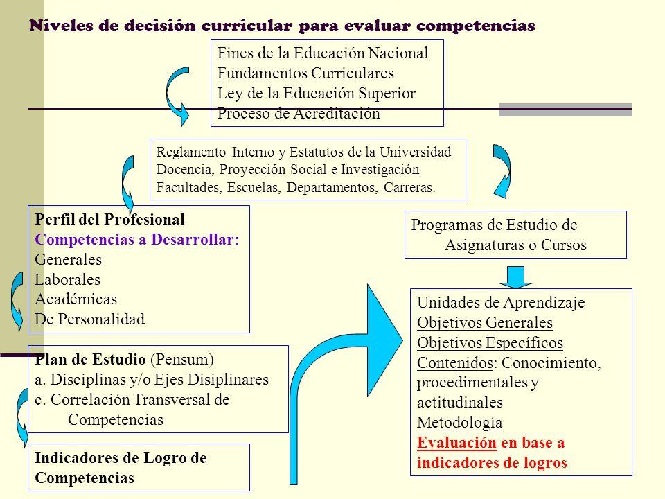 Niveles de decisión curricular para evaluar competencias Fines de la Educación Nacional Fundamentos Curriculares Ley de la Educación Superior Proceso