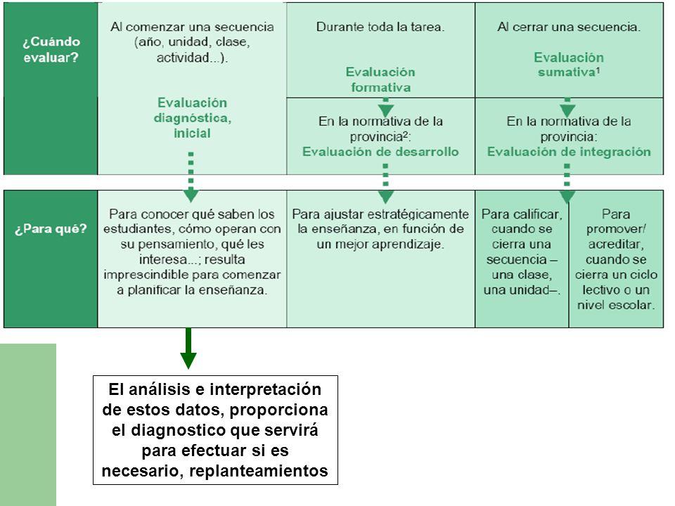 El análisis e interpretación de estos datos, proporciona el diagnostico que servirá para efectuar si es necesario, replanteamientos